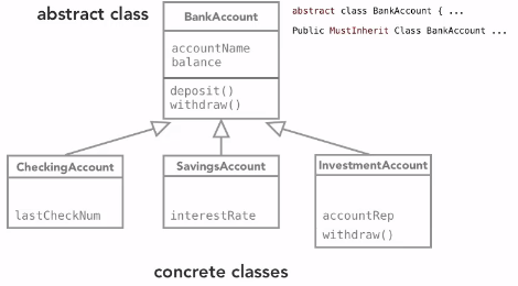 Object Oriented Programming Notes | UnityConstruct